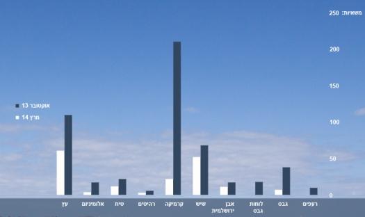 """בעוד ישראל מגבילה מאוד כניסת ברזל, מלט וחצץ, היא מאפשרת כניסת חומרי בנייה משלימים: שיש, רעפים, קרמיקה וכדומה. הגרף הזה, שמבוסס על דו""""חות UNSCO, משווה בין מספר חומרי הבנייה המשלימים שנכנסו לרצועה באוקטובר 2013 (במשאיות) לבין מספר חומרי הבנייה שנכנסו במרץ 2014. הירידה בכמויות משקפת את הירידה הדרסטית בבנייה ברצועה."""