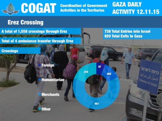 """The figures also fail to mention what comes under the """"other"""" rubric, or what constitutes """"humanitarian"""". The photo is taken from COGAT's Twitter page"""